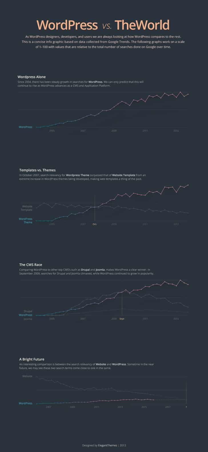 Google Search Trends for WordPress Infographic