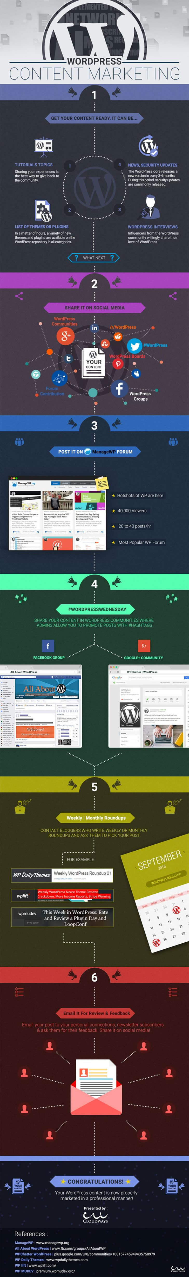 wordpress-content-marketing-infographic
