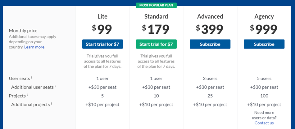 Ahrefs - Pricing